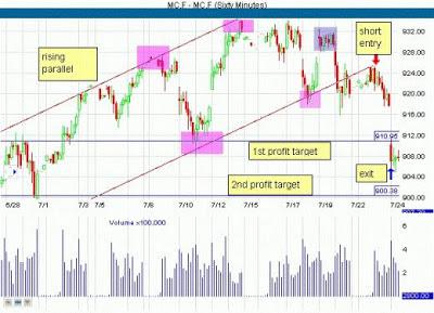 Trading system sets