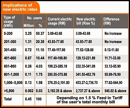 tarif elektrik naik 15 peratus
