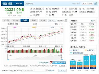 中国株コバンザメ投資 香港ハンセン指数20130104