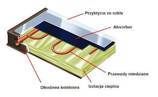 Budowa kolektora słonecznego płaskiego