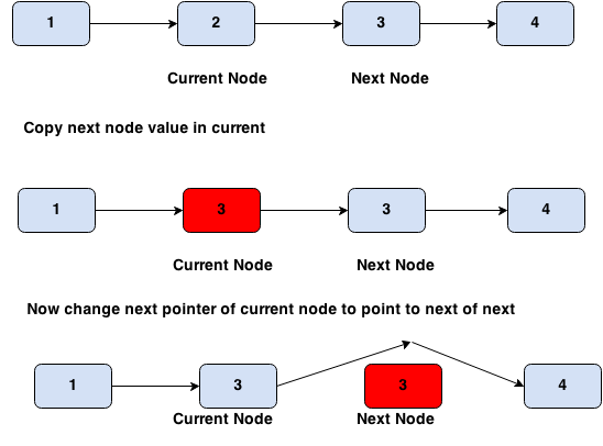 delete node from linked list
