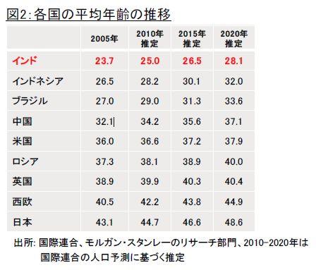 世界 国別 平均年齢 推移