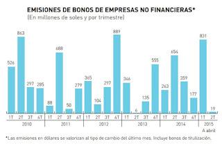 emisiones-de-bonos-de-empresas-no-financieras