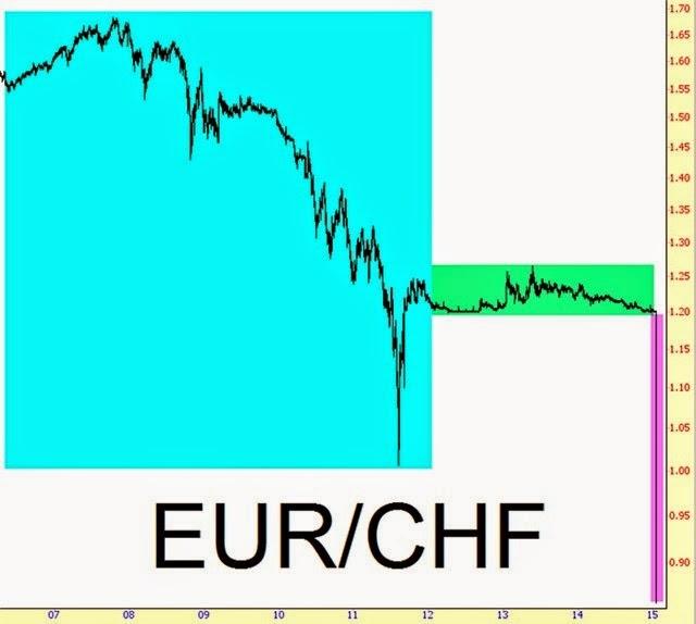 tranzactii valutare online