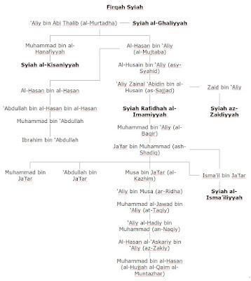 Wasiat Nabi Nash Imamah Syiah