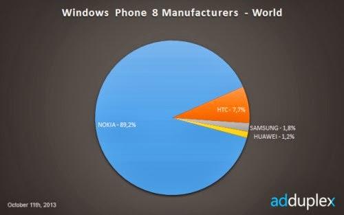 Nokia detiene quasi il 90% del mercato degli smartphone windows phone 8