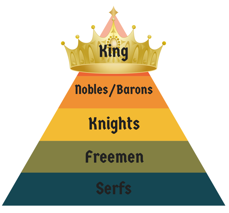 The feudal system and the Domesday Book
