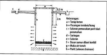 Konstruksi sumur resapan dalam