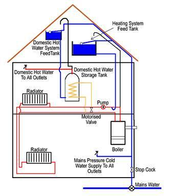 Electric power loads types electrical knowhow for Types of home heating systems