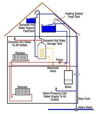 Electric power loads types electrical knowhow for Type of heating systems