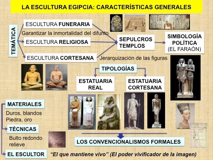 Escultura Egipcia de la Escultura Egipcia