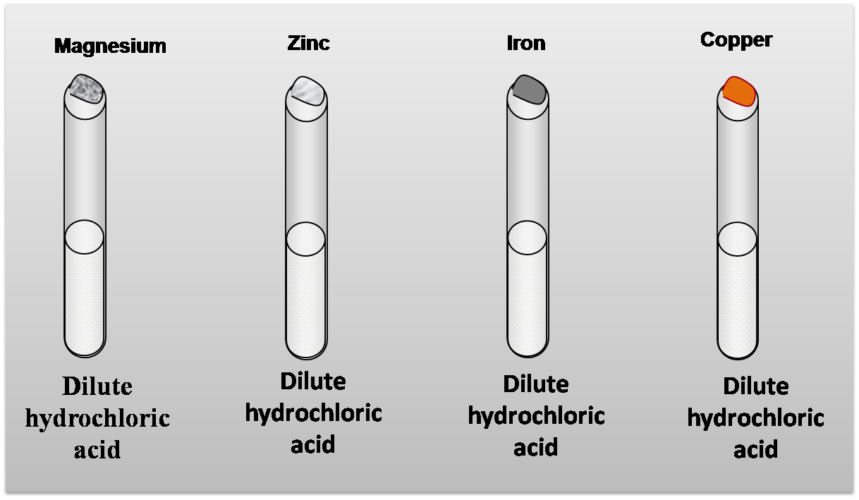 reaction with hydrochloric acid 40 g of calcium (ca) reacts with 04 m hydrochloric acid (hcl) the balanced equation for the reaction is: `ca + 2hcl - h_2 + cacl_2` from the balanced reaction 1 mole of calcium requires 2 moles .