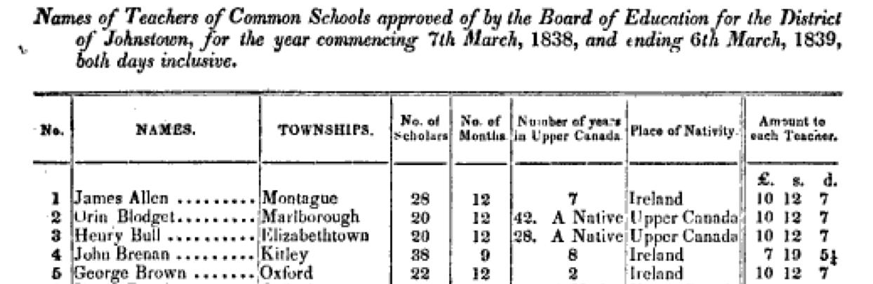 Lists of Teachers & Pupils in Ontario 1838-1839