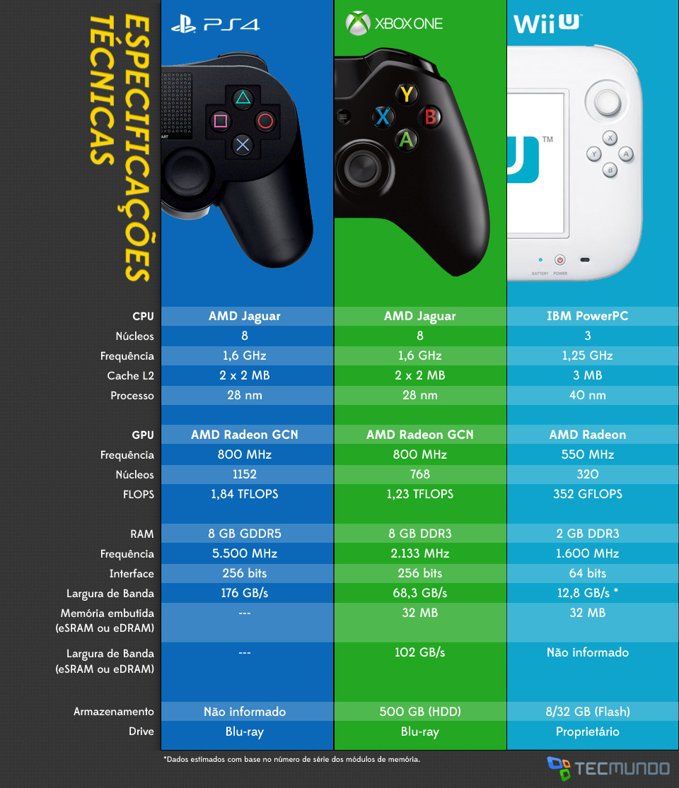 Xbox One Vs Ps4 : Pimenta blue games playstation vs xbox one wii u