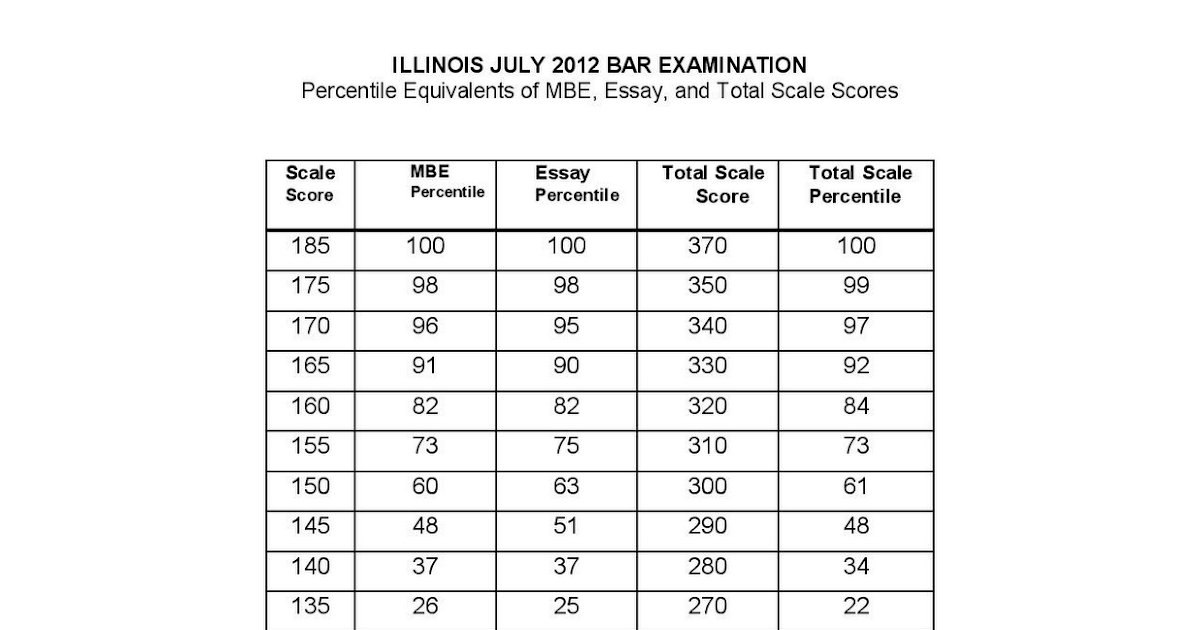 Essay edge top law schools