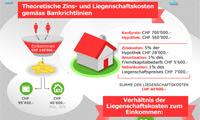 Infografik 1x1 der Hypothek, homegate AG