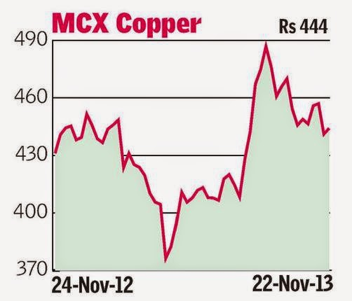 Technical Analysis - MCX Copper, Nickel, Lead, Crude Oil & Natural Gas.