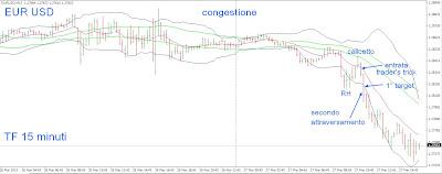 Tecniche di trading intraday su cambio euro dollaro 2