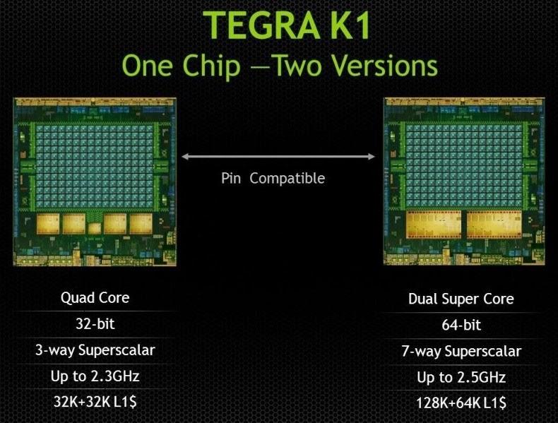Nvidia TEGRA K1 SoC architecture