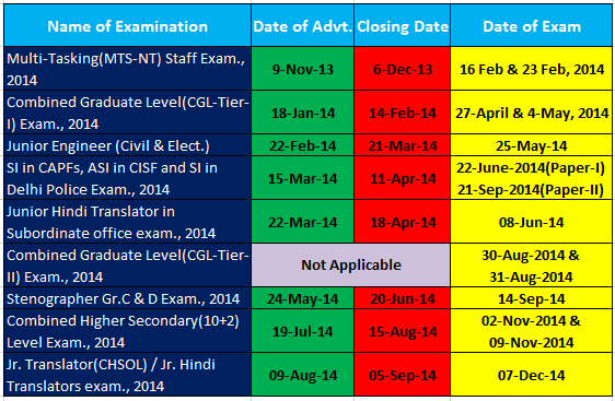 ssc exam calendar 2014, exam to be held in 2014, ssc notification, last date for ssc application form, exam date for ssc vacancy, ssc last date, cgl, ssc deo, ssc cpo, ssc ldc