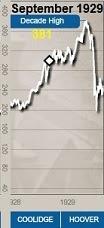 Dow Jones 1929.