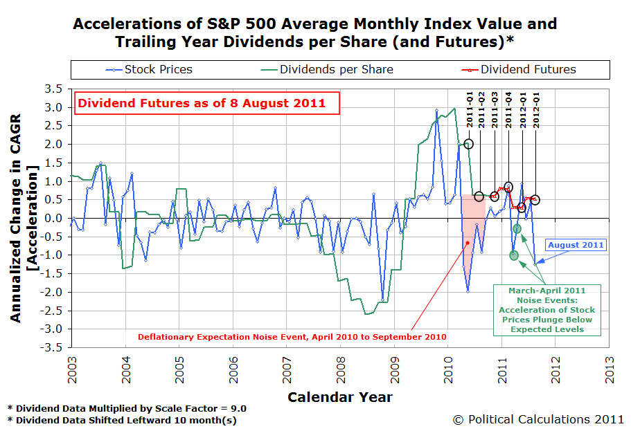 S&P 500 Accelerations of Trailing Year Dividends per Share and Average Monthly Index Value, as of 8 August 2011