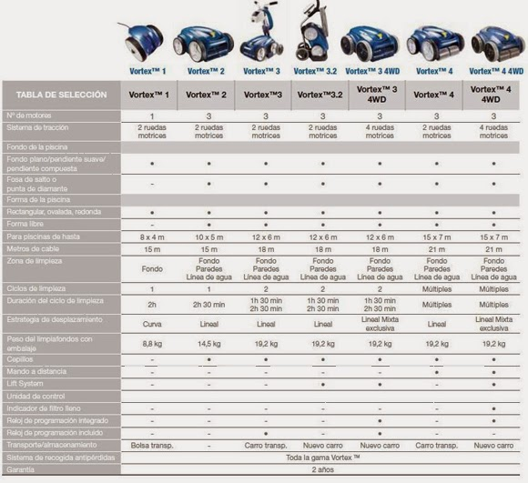 Comparar limpiafondos Vortex