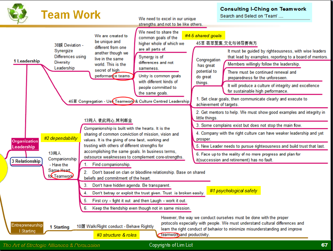 stages of team building pdf