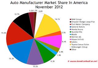 U.S. November 2012 auto brand market share chart