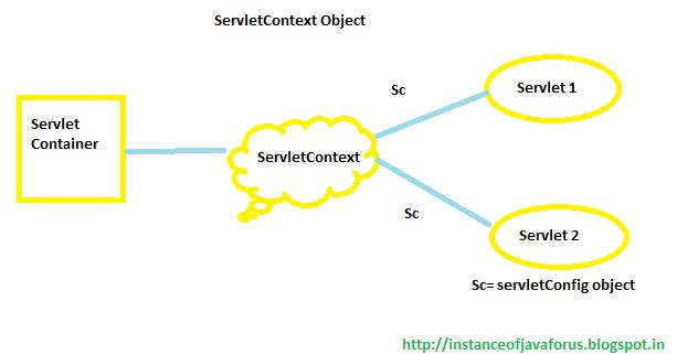 ServletContext