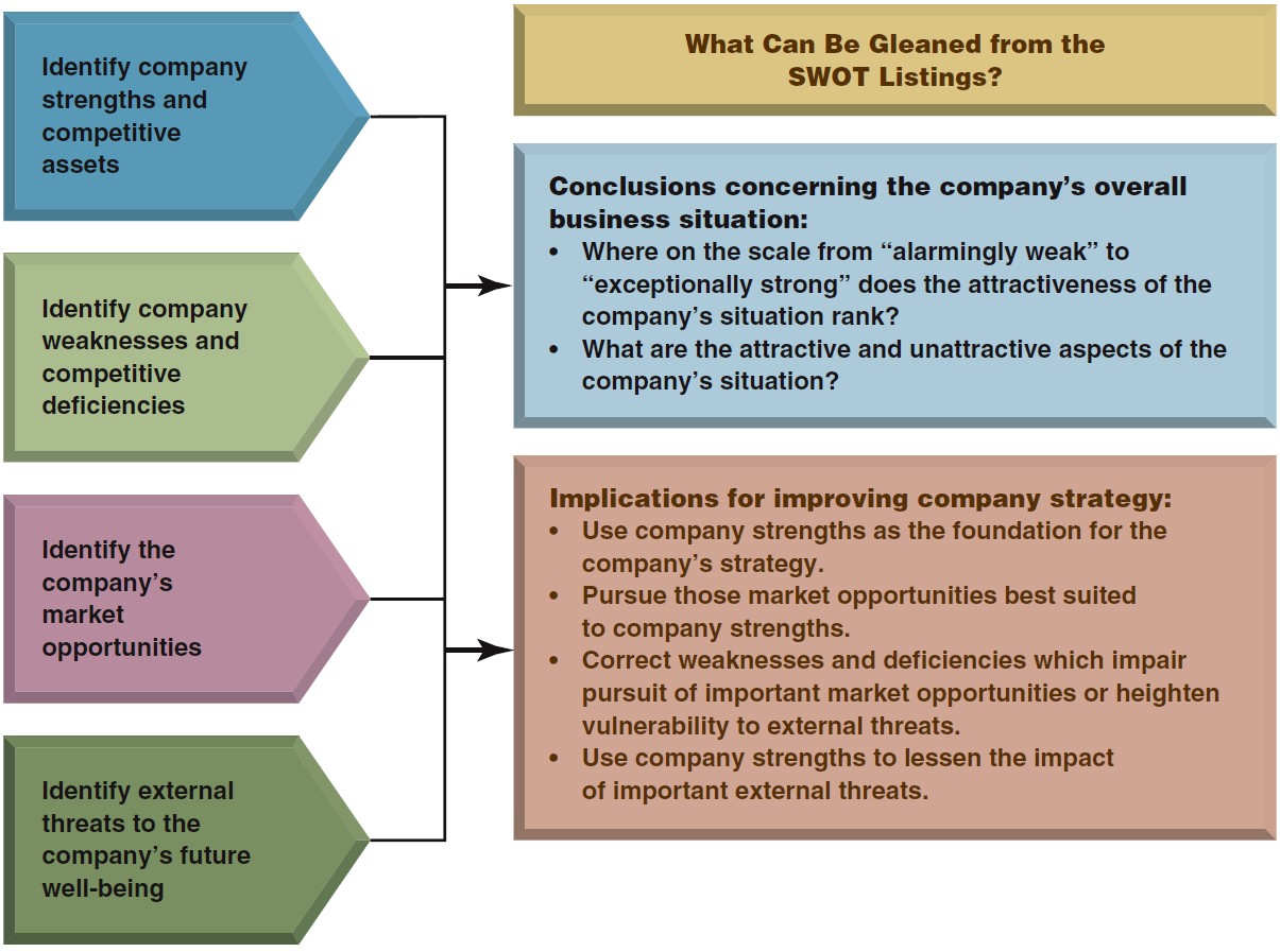 how can value chain analysis help identify a company s strengths and weaknesses Financial analysis to identify strengths and weaknesses in business enterprise  evaluate a company's ability to use it asset efficiently to generate revenue.