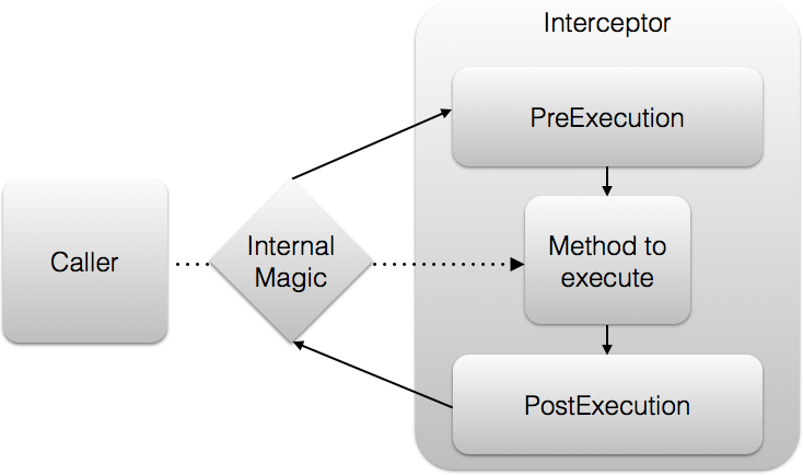 Overview and Behavior of Interceptors