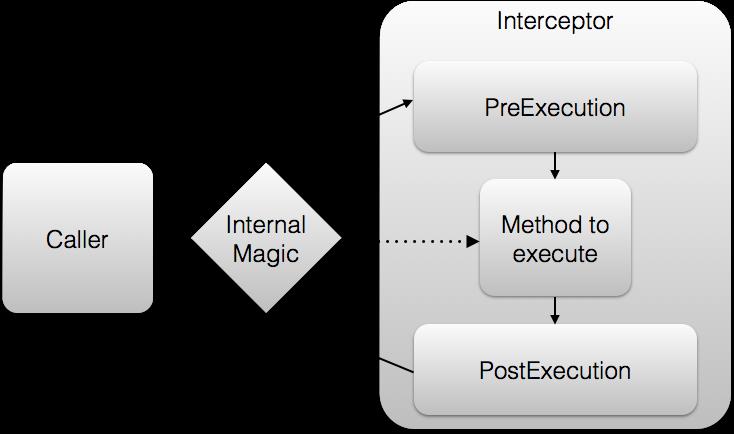 Overview and Behavior of Interceptors