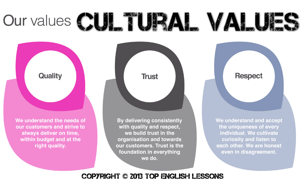 the value of making cross cultural comparisons A comparison of cultural values and behaviors and their implications for the multi-cultural workplace (2015) or pursue cross-cultural negotiation.