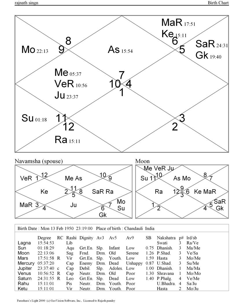 Birth chart of rajesh khanna gallery free any chart examples birth chart of rajesh khanna choice image free any chart examples free birth chart indian astrology nvjuhfo Choice Image