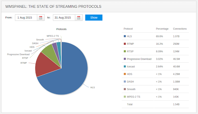 The State of Streaming Protocols - August 2015