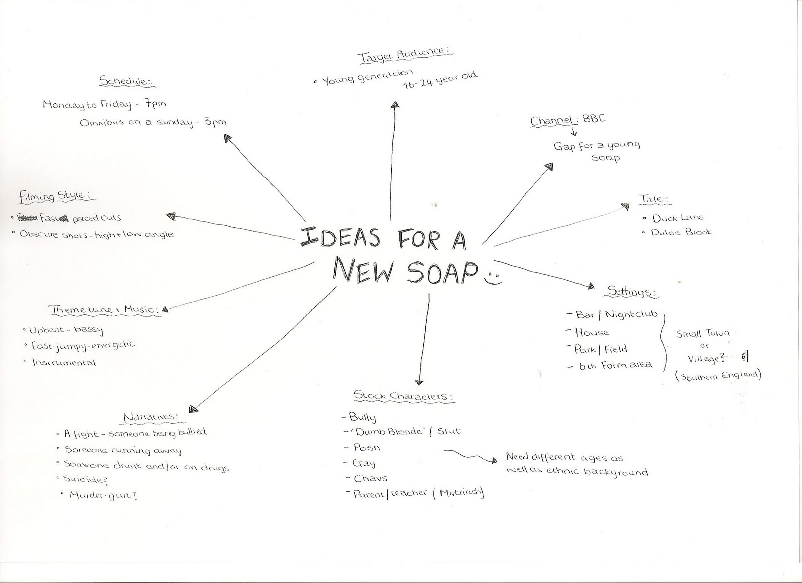 A2 media initial idea spider diagram the spider diagram allowed us to to think of every important thing from what would need to be included in the soap trailer to the times we could film it pooptronica Choice Image