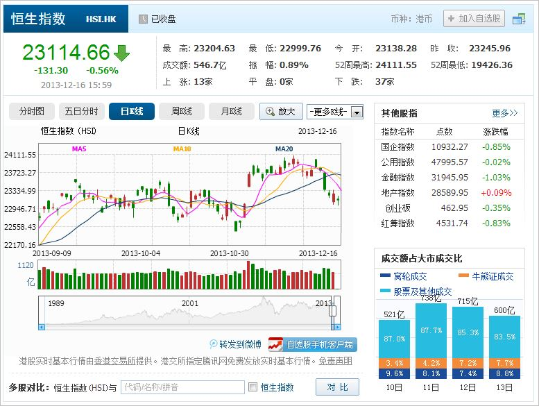 中国株コバンザメ投資 香港ハンセン指数20131216