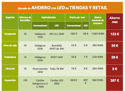 EJEMPLOS DE AHORRO EN EL SECTOR RETAIL CON LEDS