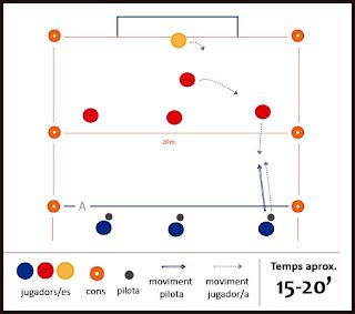 Exercici de futbol: tàctic - Cobertura defensiva