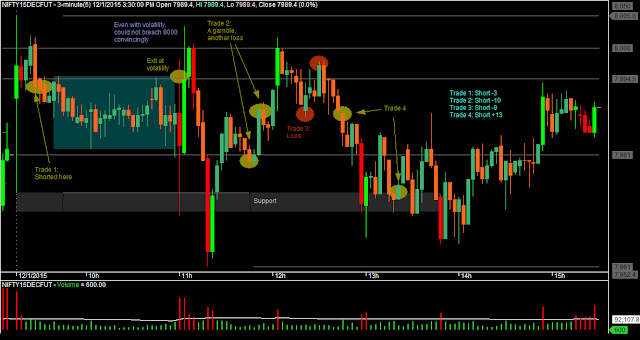 Day Trading: Nifty M3 Candlestick Chart