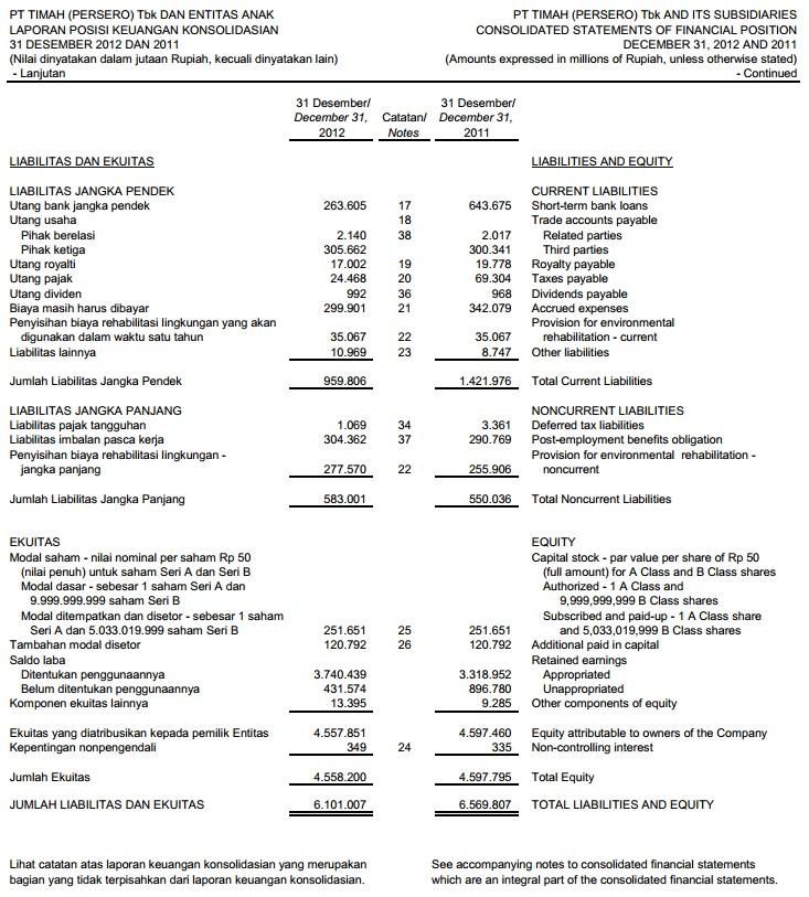 Contoh Laporan Keuangan Perusahaan Akuntansi Itu Mudah