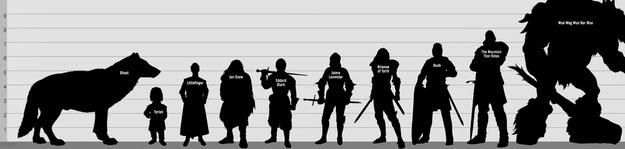 tamaño lobos huargos comparación - Juego de Tronos en los siete reinos