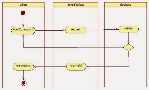 Contoh activity diagram admin introduction to electrical wiring tutorial kampus com kumpulan tutorial rh tutorialkampus com activity diagrams pemesanan contoh activity diagram login admin ccuart Image collections
