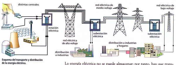 Tecnologa e informatica mayo 2013 for Subida de tension electrica