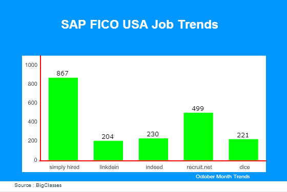 SAP FICO USA Job Trends