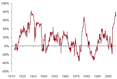 on the correlation between commodity and Historical relationship between stocks and commodity prices source: adapted from bannister and forward, 2002 results from this research show that over the study period, stock and commodity prices had a negative correlation (-071).