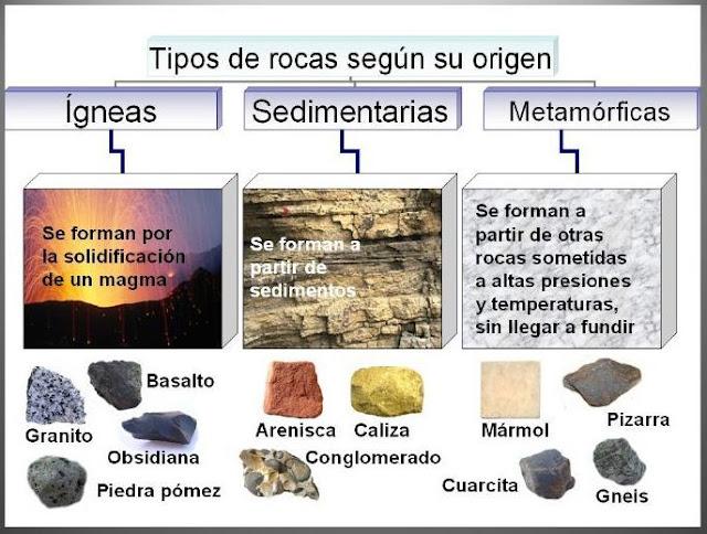 El blog de luisa bg 4 eso les roques tipus el cicle de les roques - Tipos de piedras naturales ...