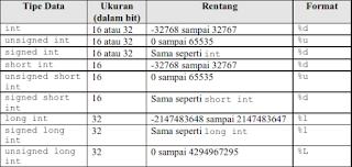 Tipe Data Bilangan Bulat
