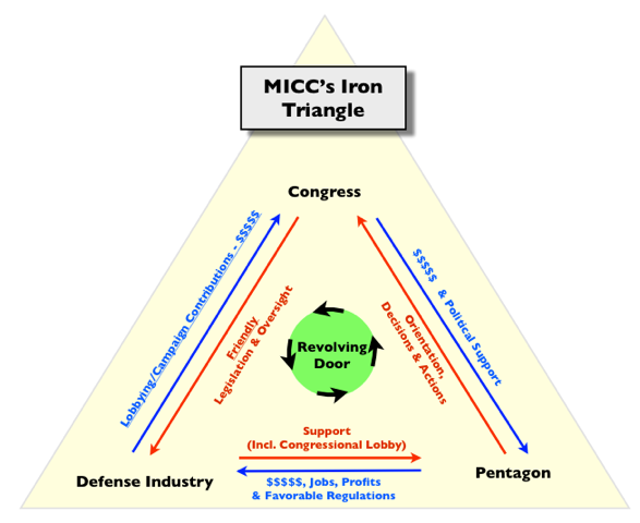 "iron triangles essay The ""iron triangle"" is a model of the policy-making process that emphasizes the mutually beneficial roles played by interest groups, congressional committees."